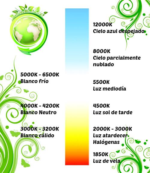 Temperaturas de color