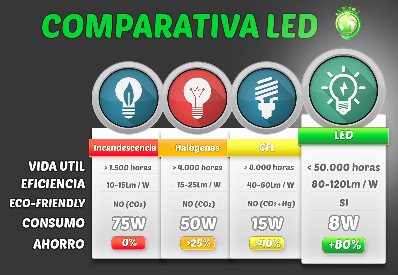 Tabla de equivalencias led foreverled for Tabla equivalencia led vatios